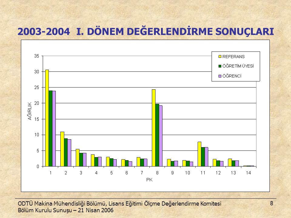 2003-2004 I. DÖNEM DEĞERLENDİRME SONUÇLARI