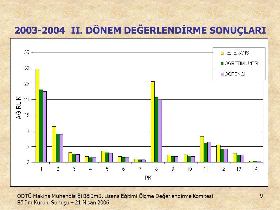 2003-2004 II. DÖNEM DEĞERLENDİRME SONUÇLARI