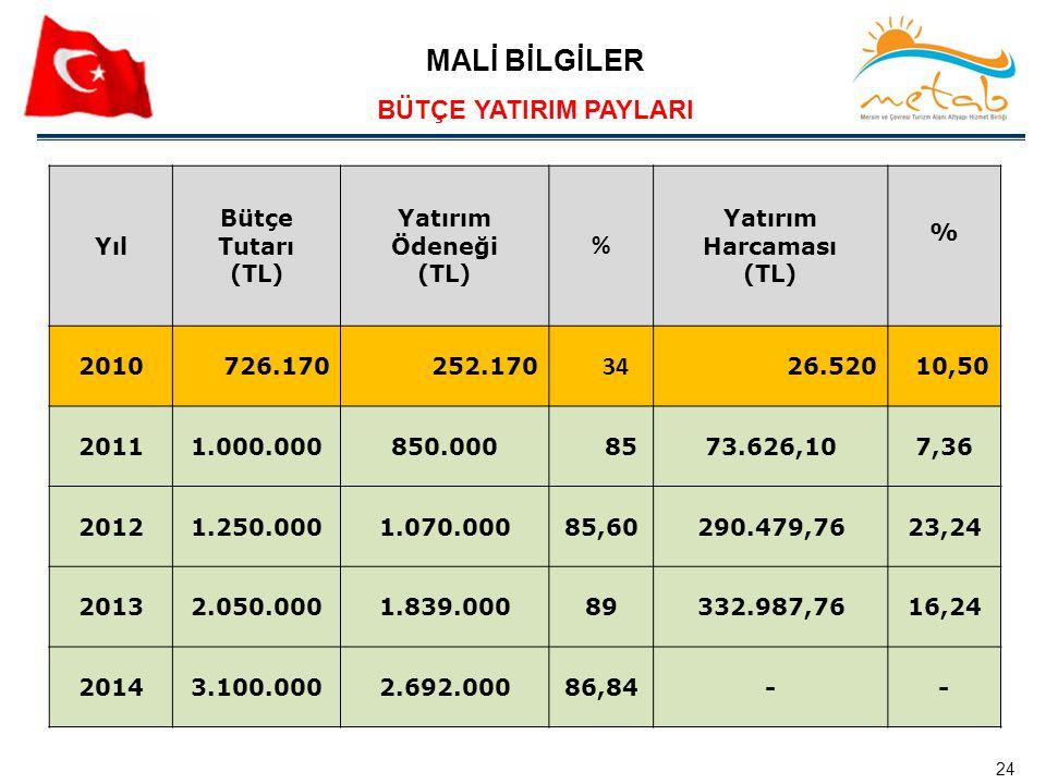 MALİ BİLGİLER BÜTÇE YATIRIM PAYLARI % 34 Yıl Bütçe Tutarı (TL)