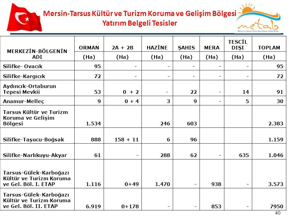 Mersin-Tarsus Kültür ve Turizm Koruma ve Gelişim Bölgesi