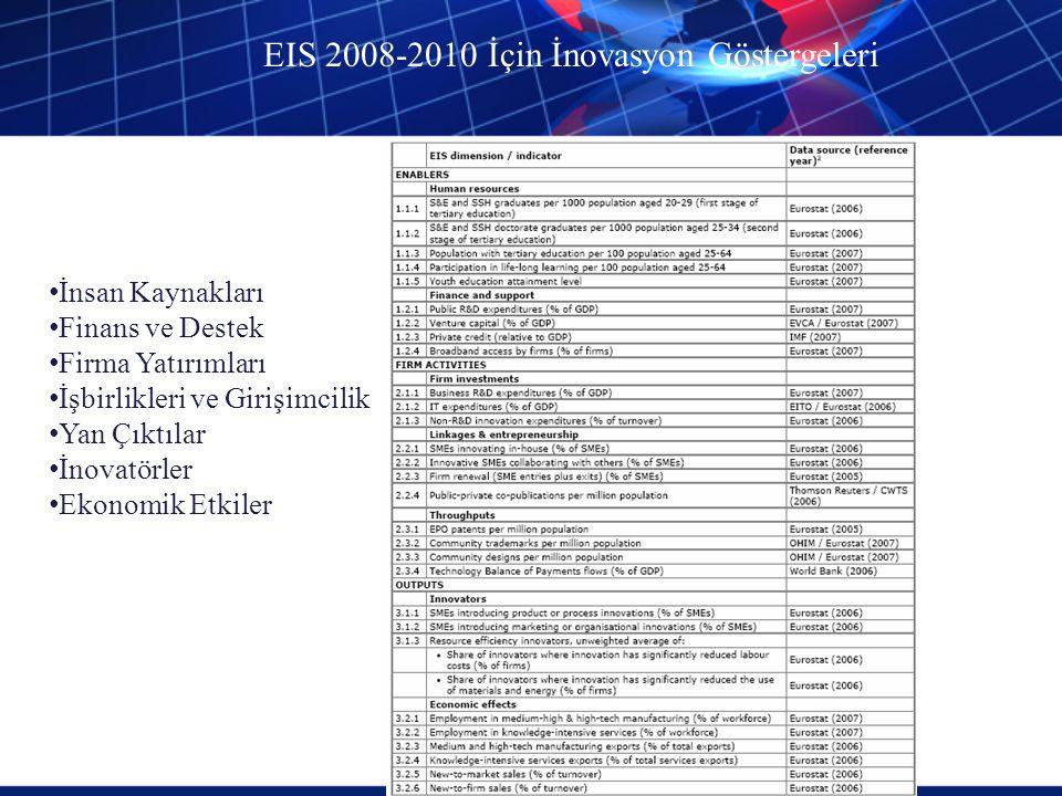 EIS 2008-2010 İçin İnovasyon Göstergeleri