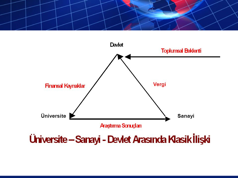 Vergi Üniversite Sanayi