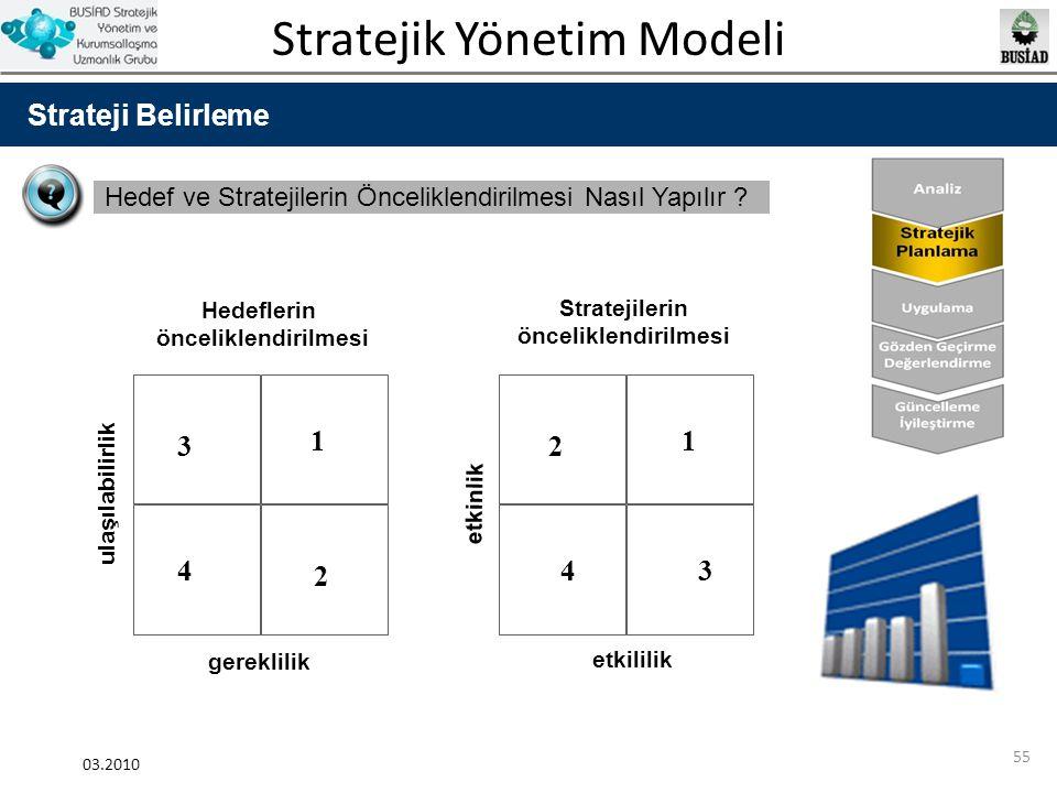 Strateji Belirleme Hedef ve Stratejilerin Önceliklendirilmesi Nasıl Yapılır Hedeflerin. önceliklendirilmesi.