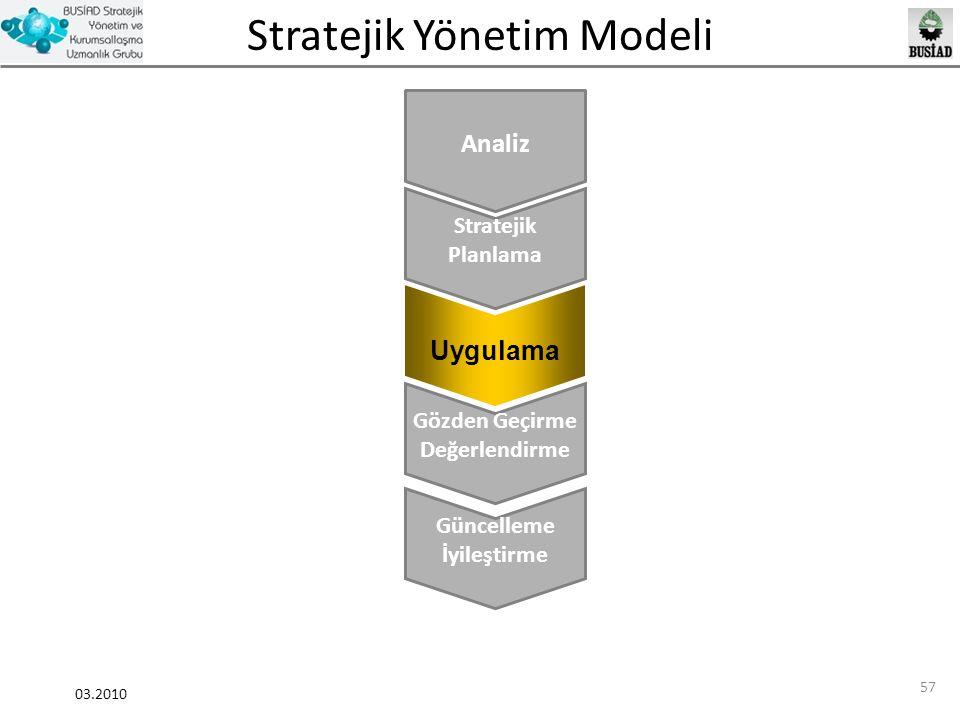 Analiz Uygulama Stratejik Planlama Gözden Geçirme Değerlendirme