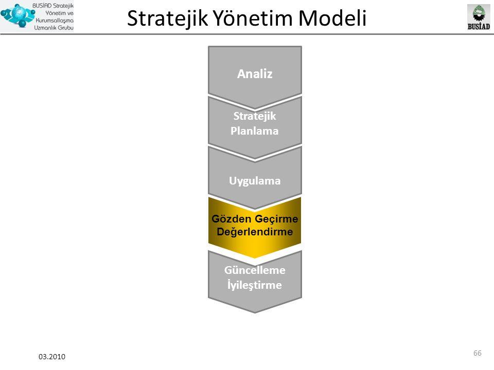 Analiz Stratejik Planlama Uygulama Güncelleme İyileştirme