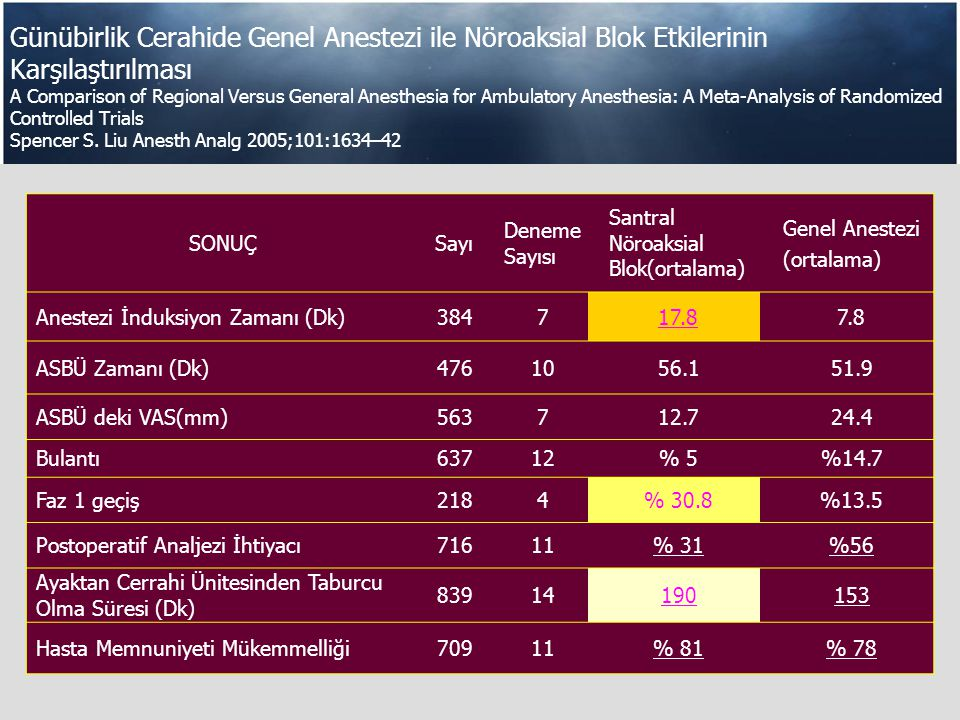 Günübirlik Cerahide Genel Anestezi ile Nöroaksial Blok Etkilerinin Karşılaştırılması A Comparison of Regional Versus General Anesthesia for Ambulatory Anesthesia: A Meta-Analysis of Randomized Controlled Trials Spencer S. Liu Anesth Analg 2005;101:1634–42
