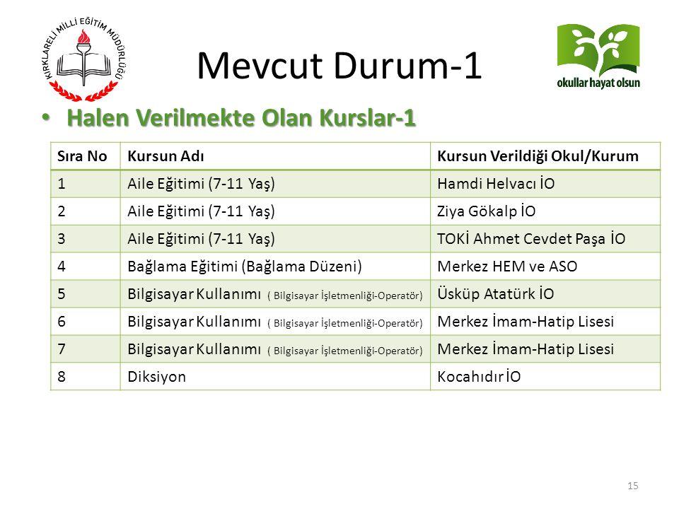 Mevcut Durum-1 Halen Verilmekte Olan Kurslar-1 Sıra No Kursun Adı