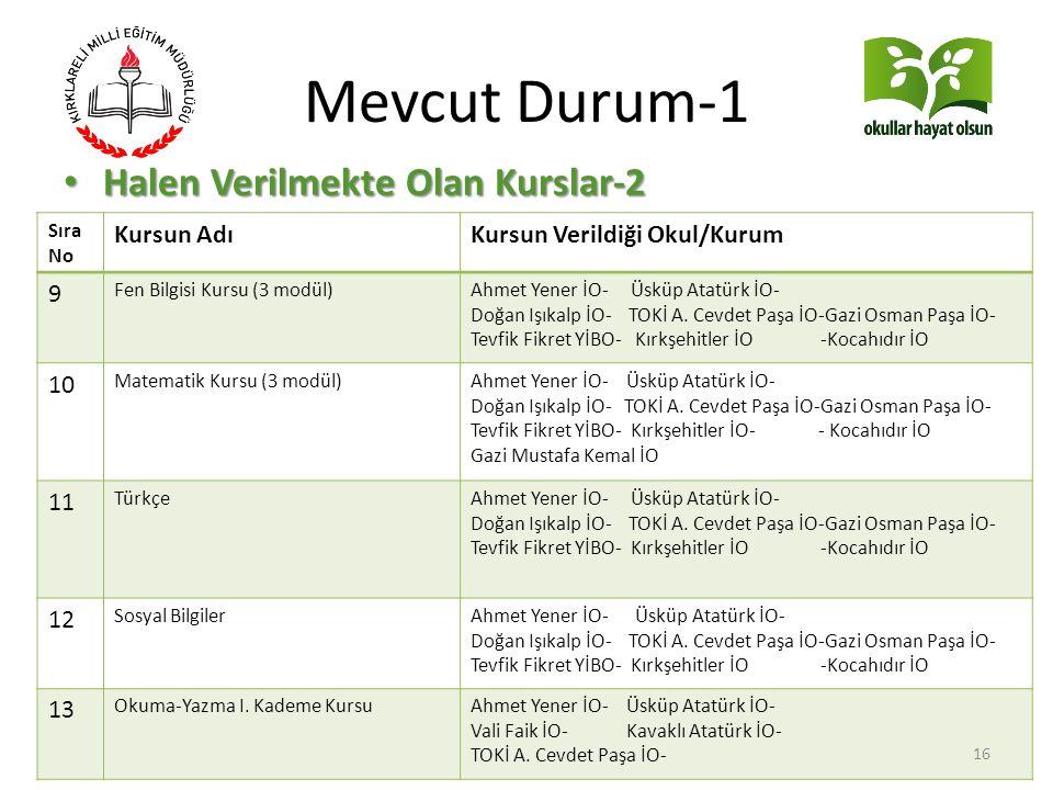 Mevcut Durum-1 Halen Verilmekte Olan Kurslar-2 Kursun Adı