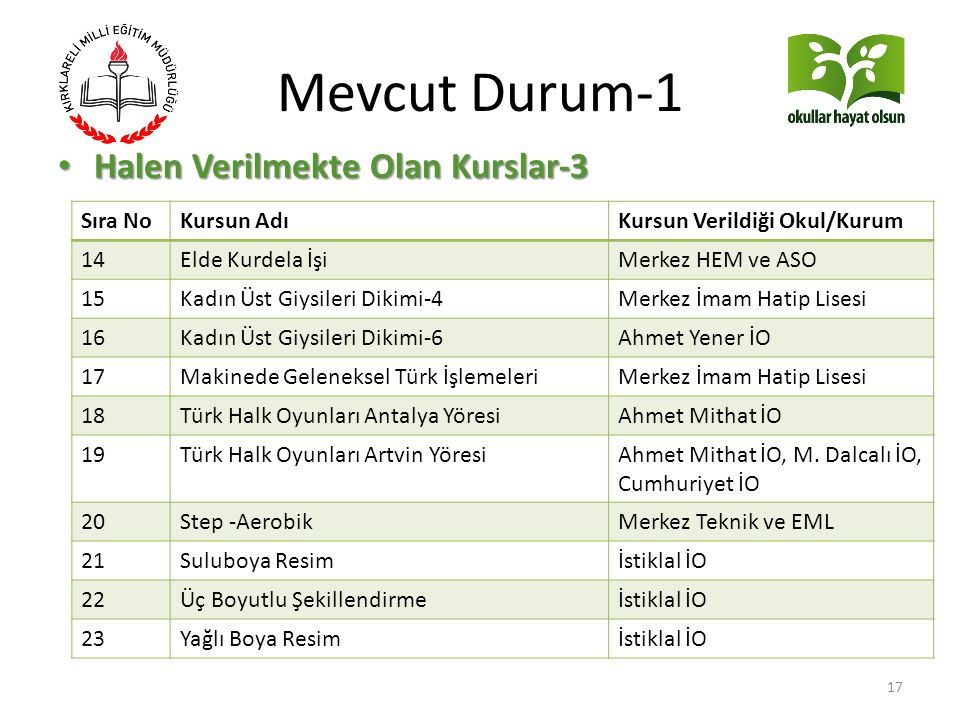 Mevcut Durum-1 Halen Verilmekte Olan Kurslar-3 Sıra No Kursun Adı