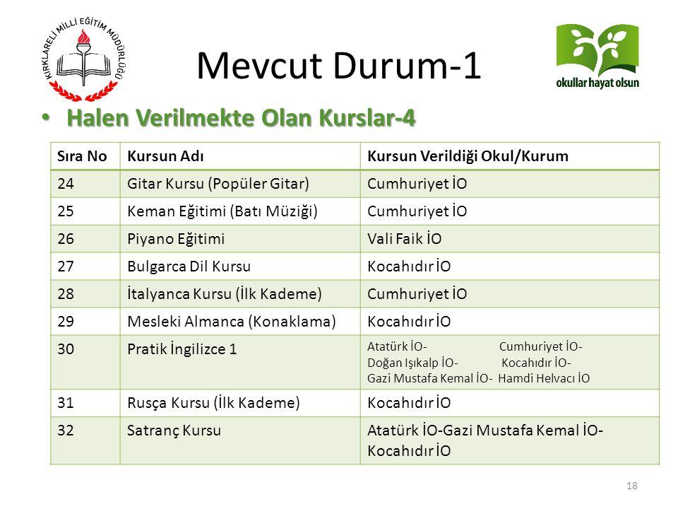 Mevcut Durum-1 Halen Verilmekte Olan Kurslar-4 Sıra No Kursun Adı