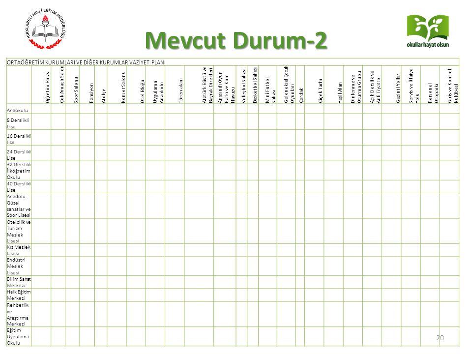 Mevcut Durum-2 ORTAÖĞRETİM KURUMLARI VE DİĞER KURUMLAR VAZİYET PLANI