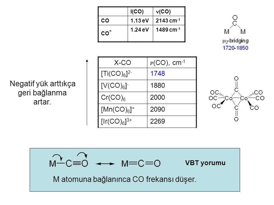 M atomuna bağlanınca CO frekansı düşer.