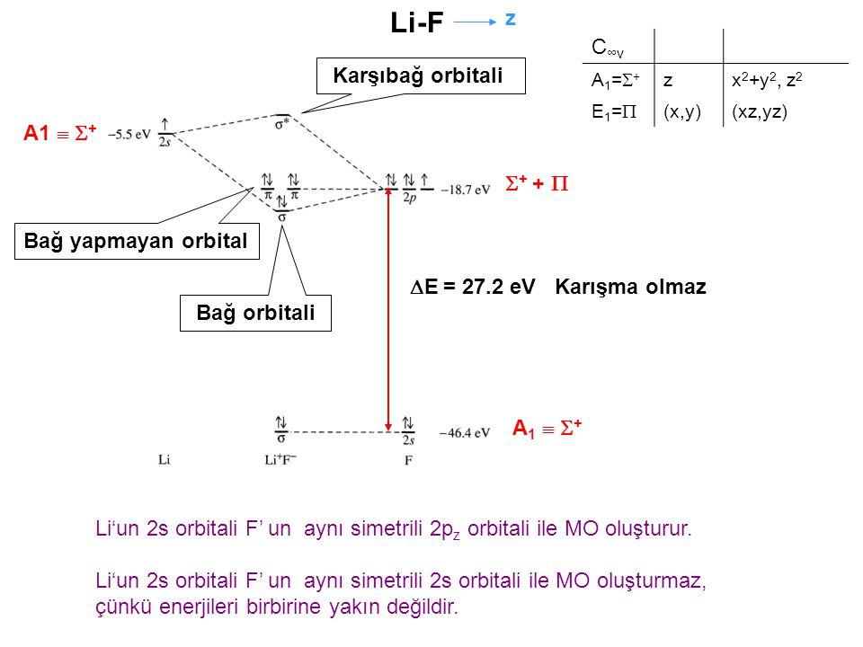 Li-F z C∞v Karşıbağ orbitali A1  + + +  Bağ yapmayan orbital
