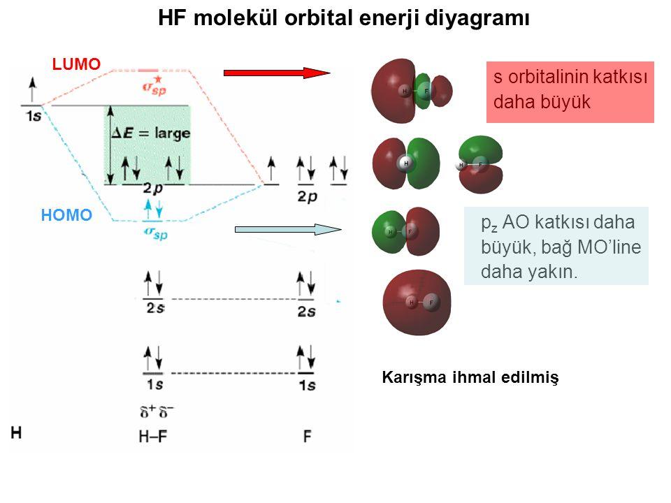 HF molekül orbital enerji diyagramı