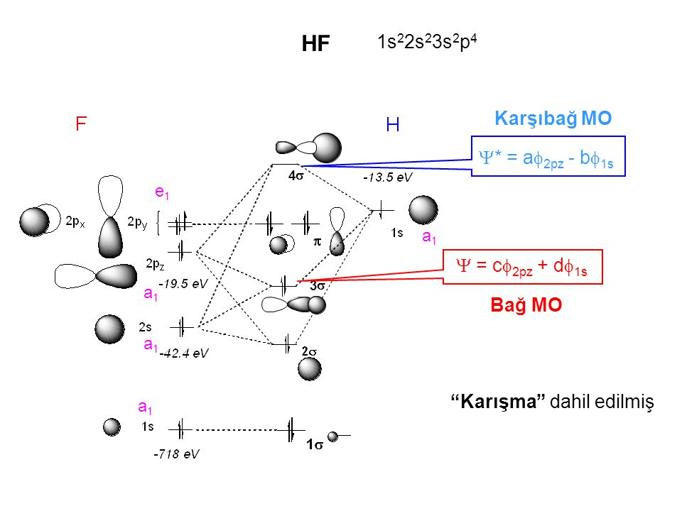 HF 1s22s23s2p4 Karşıbağ MO * = a2pz - b1s  = c2pz + d1s Bağ MO