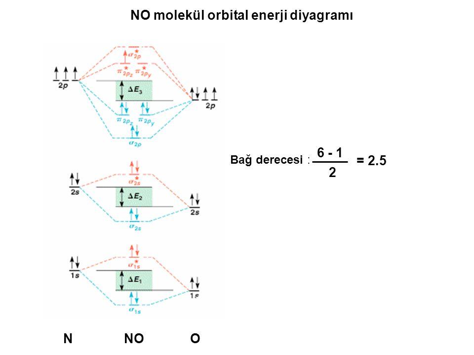NO molekül orbital enerji diyagramı