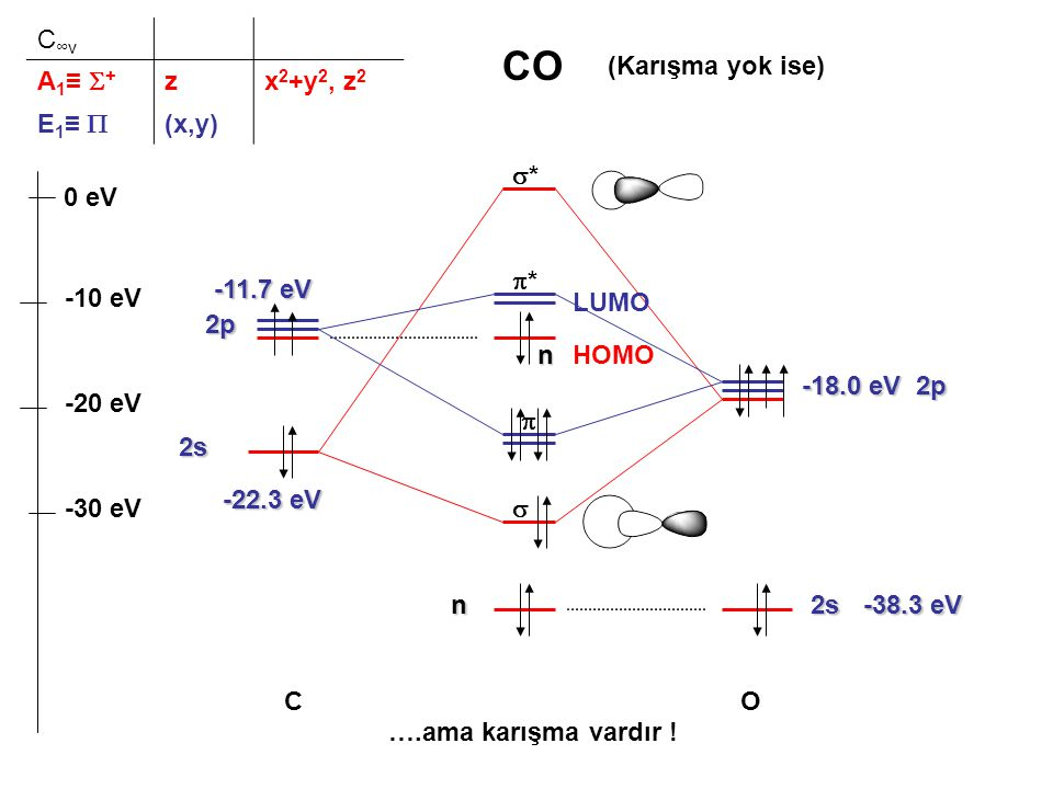 CO C∞v A1≡ S+ z x2+y2, z2 E1≡ P (x,y) (Karışma yok ise) * 0 eV *