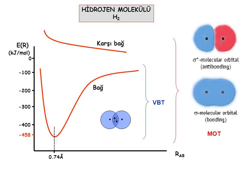 HİDROJEN MOLEKÜLÜ H2 Karşı bağ E(R) Bağ VBT MOT RAB (kJ/mol) -100 -200