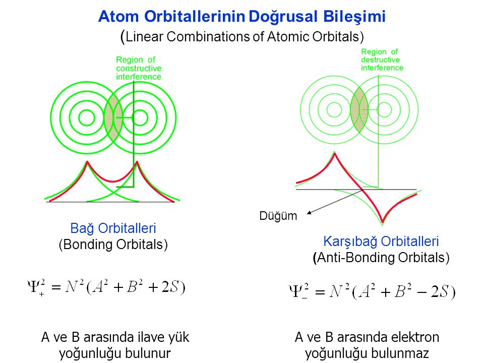 Atom Orbitallerinin Doğrusal Bileşimi (Linear Combinations of Atomic Orbitals)