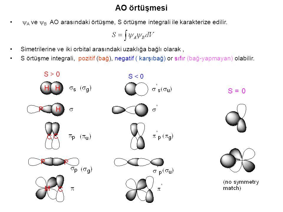 AO örtüşmesi yA ve yB AO arasındaki örtüşme, S örtüşme integrali ile karakterize edilir.