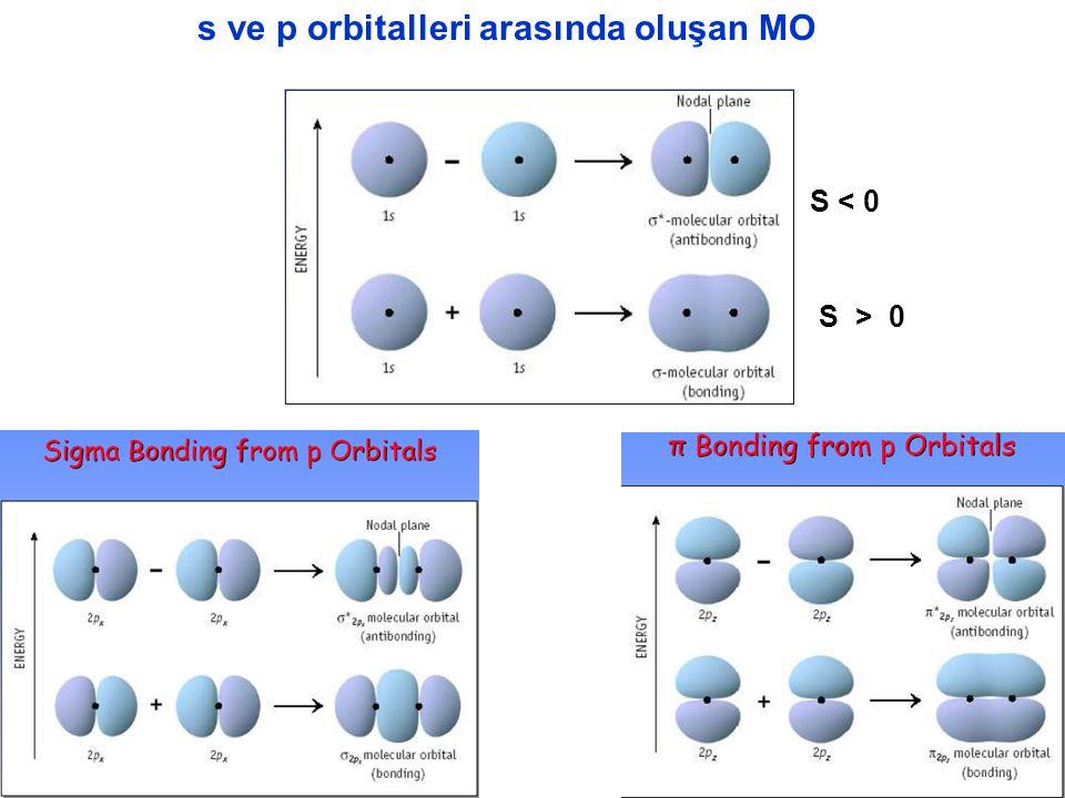s ve p orbitalleri arasında oluşan MO