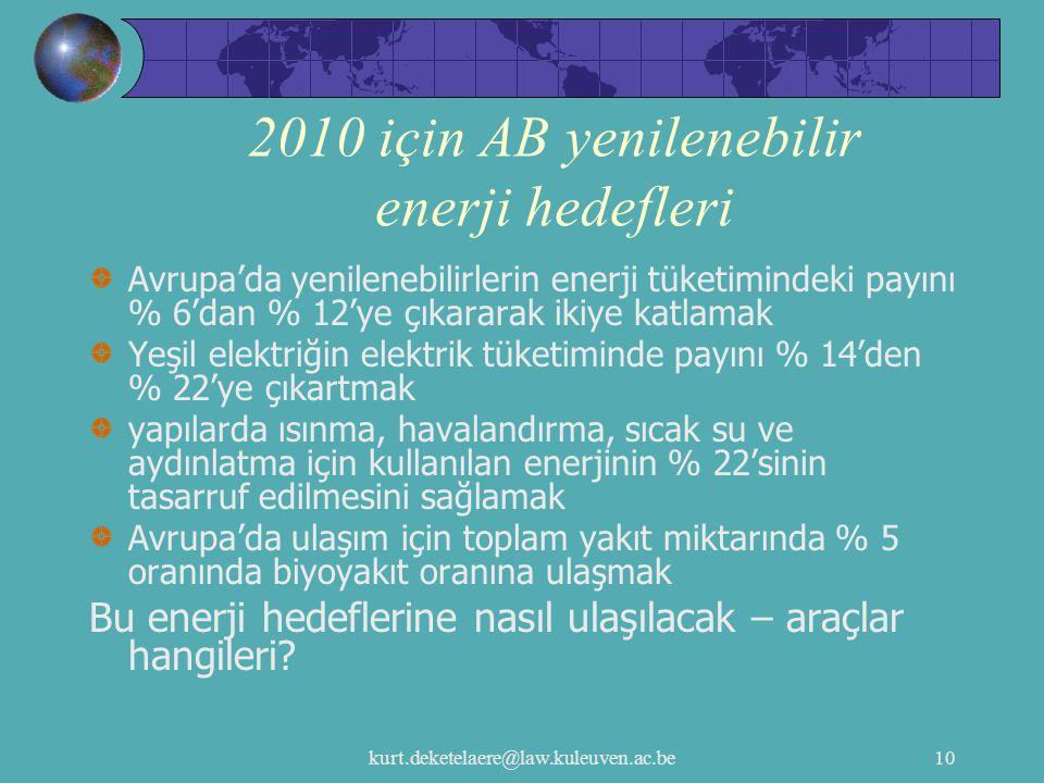 2010 için AB yenilenebilir enerji hedefleri