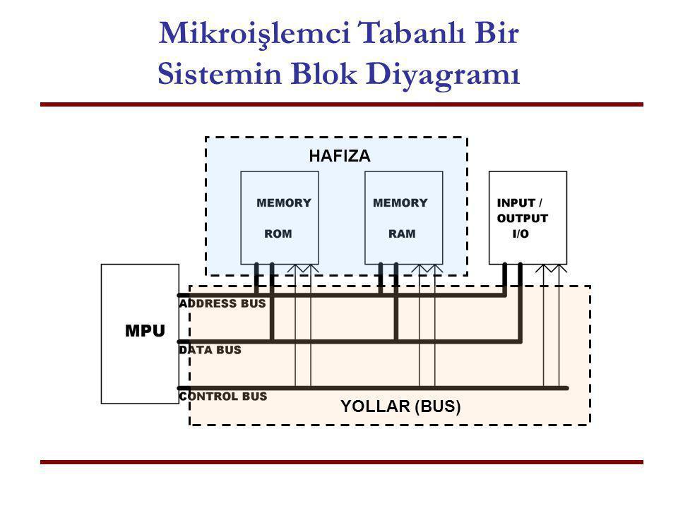 Mikroişlemci Tabanlı Bir Sistemin Blok Diyagramı