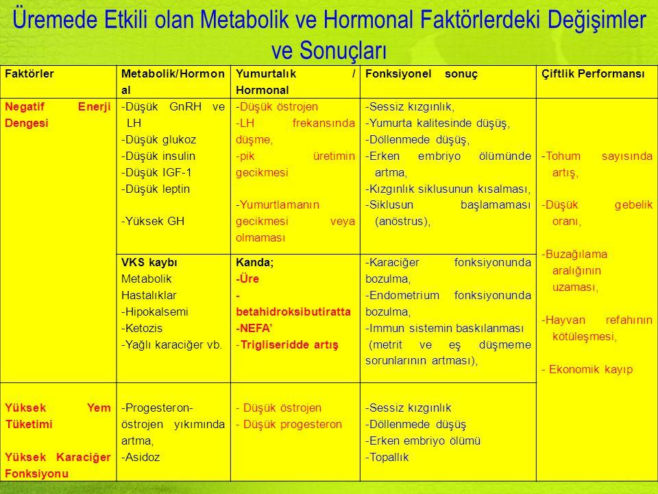 Üremede Etkili olan Metabolik ve Hormonal Faktörlerdeki Değişimler ve Sonuçları