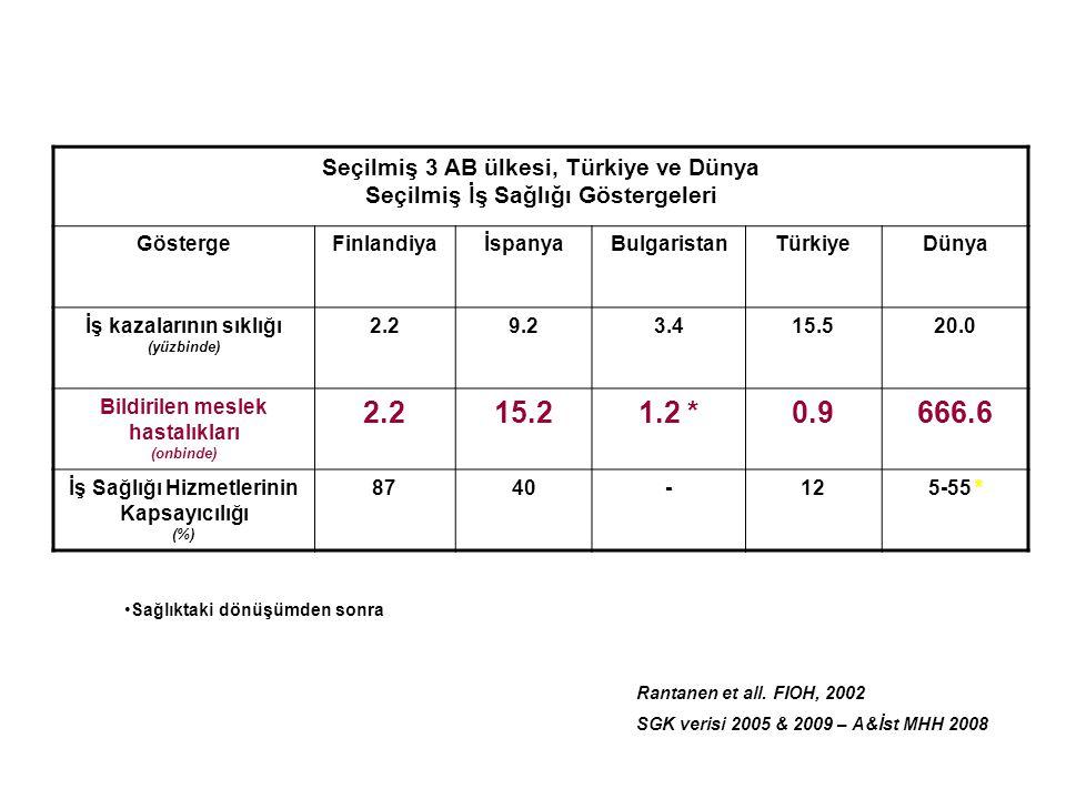 15.2 1.2 * 0.9 666.6 Seçilmiş 3 AB ülkesi, Türkiye ve Dünya