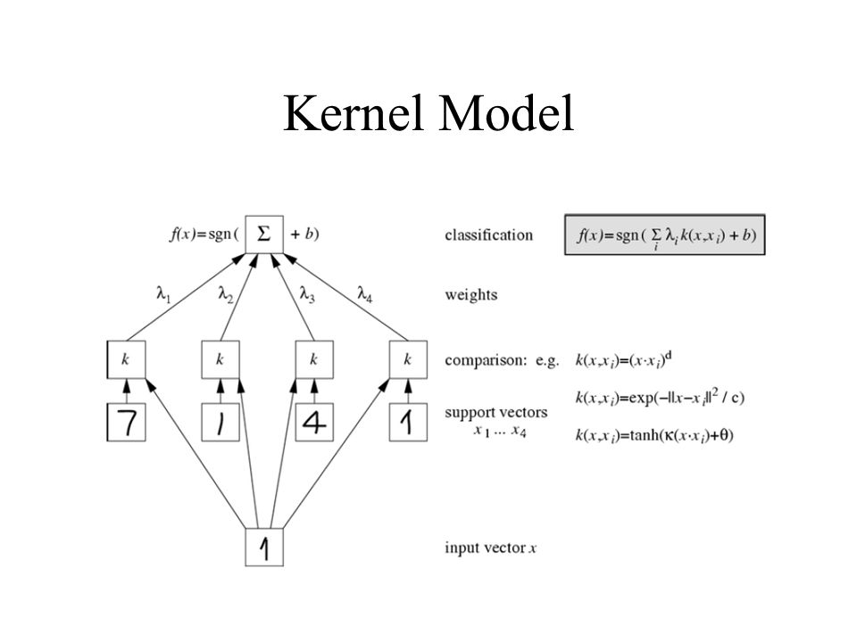 Kernel Model