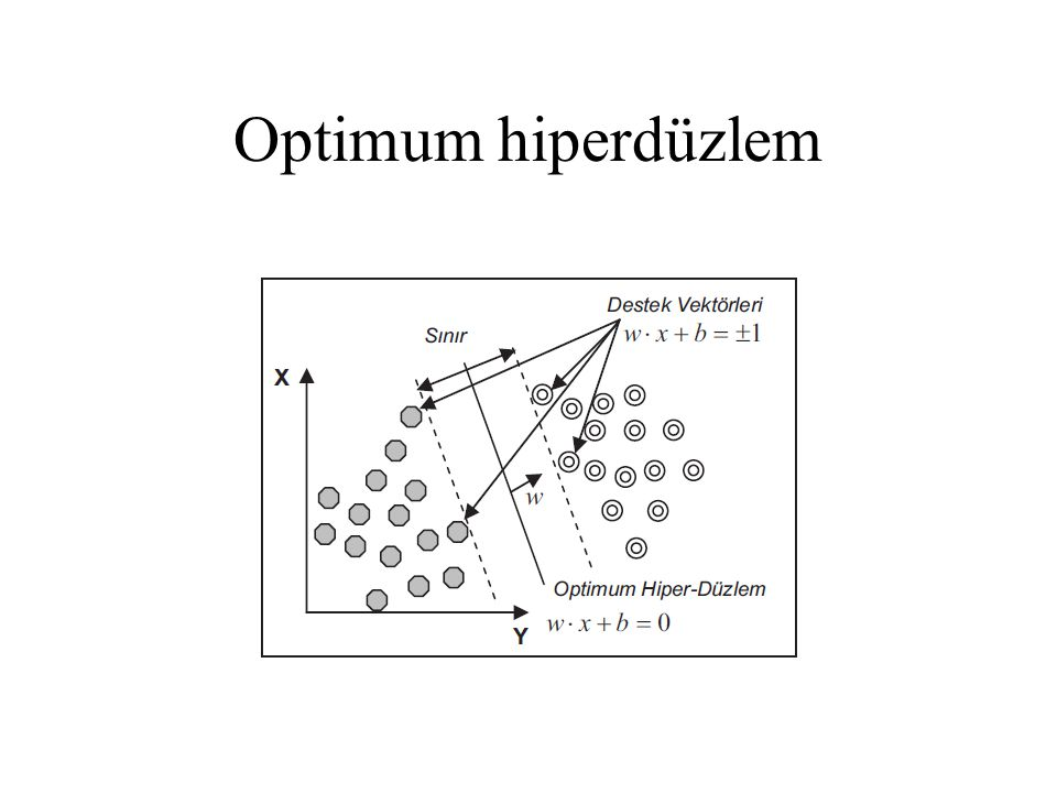 Optimum hiperdüzlem