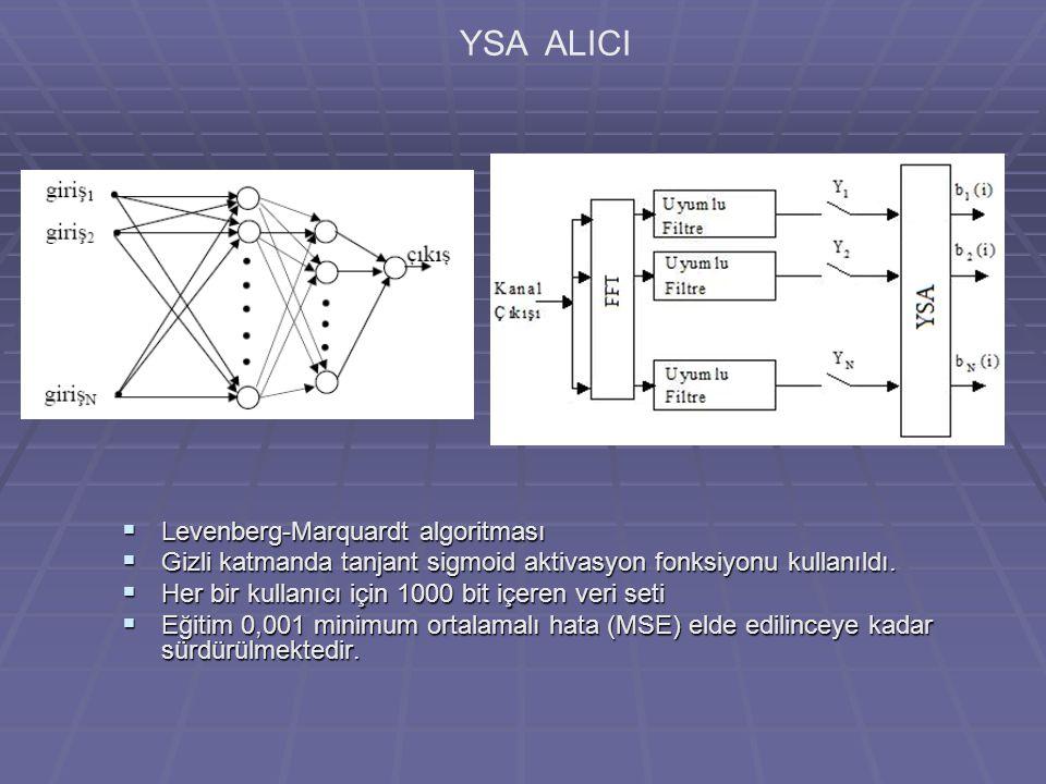 YSA ALICI Levenberg-Marquardt algoritması