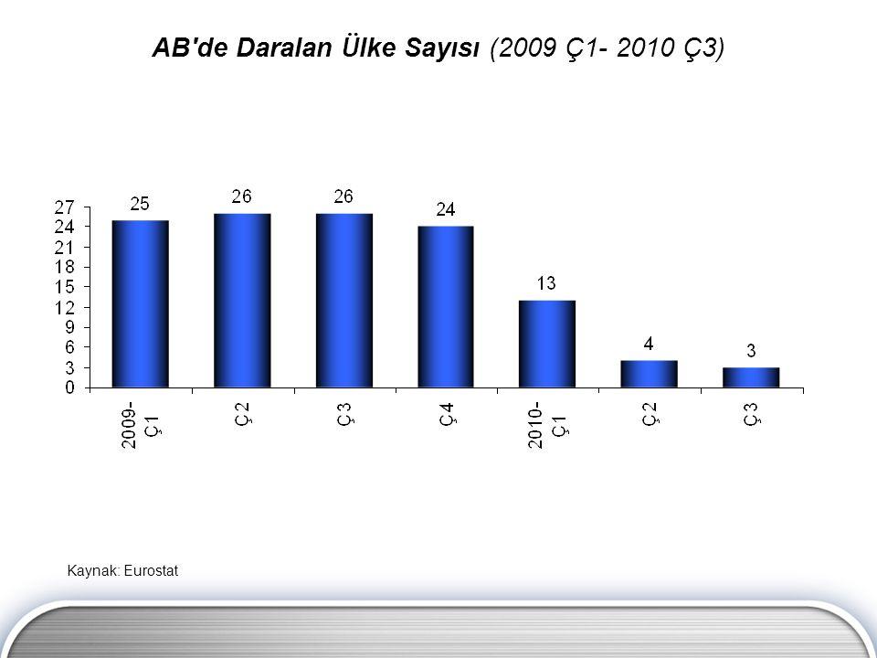 AB de Daralan Ülke Sayısı (2009 Ç1- 2010 Ç3)