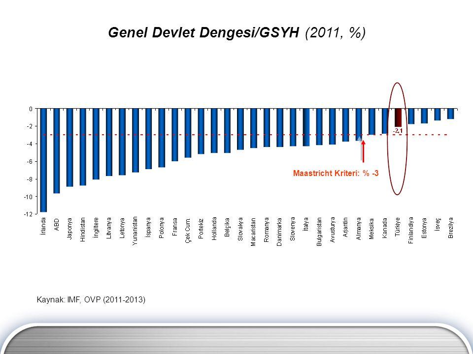 Genel Devlet Dengesi/GSYH (2011, %)