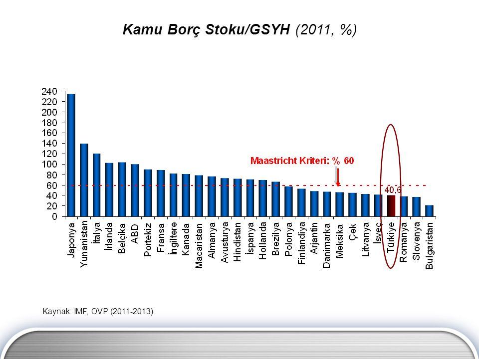 Kamu Borç Stoku/GSYH (2011, %)