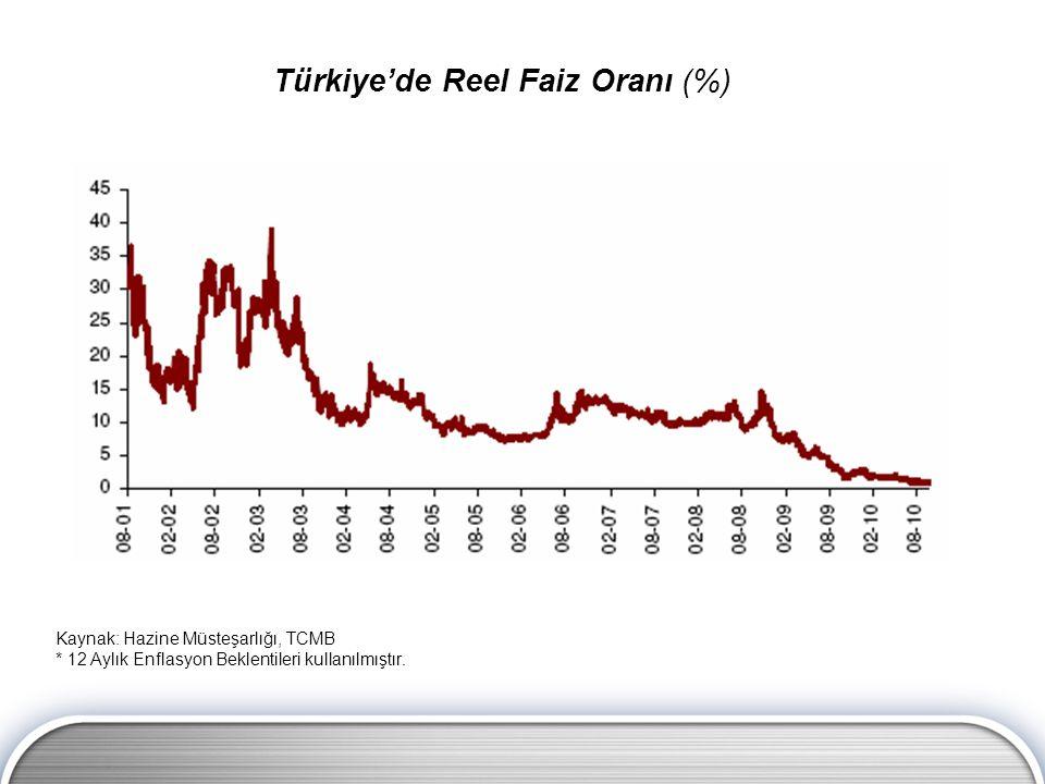 Türkiye'de Reel Faiz Oranı (%)