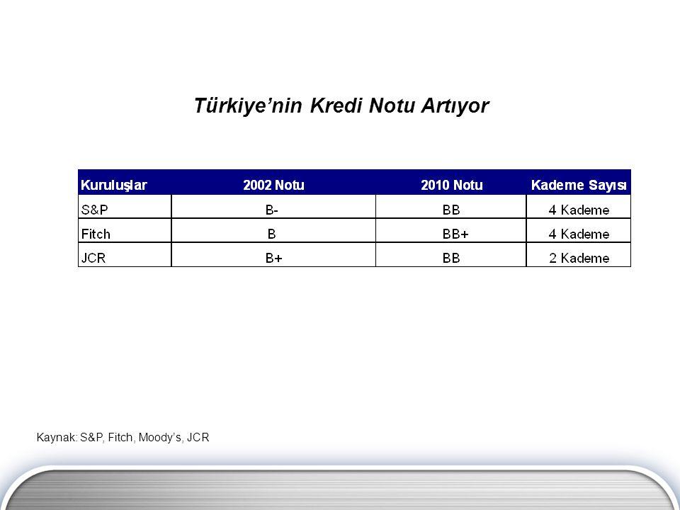 Türkiye'nin Kredi Notu Artıyor