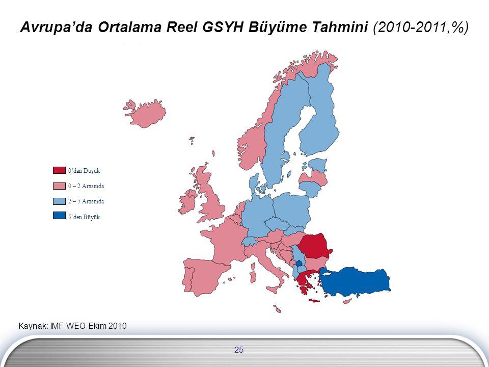 Avrupa'da Ortalama Reel GSYH Büyüme Tahmini (2010-2011,%)