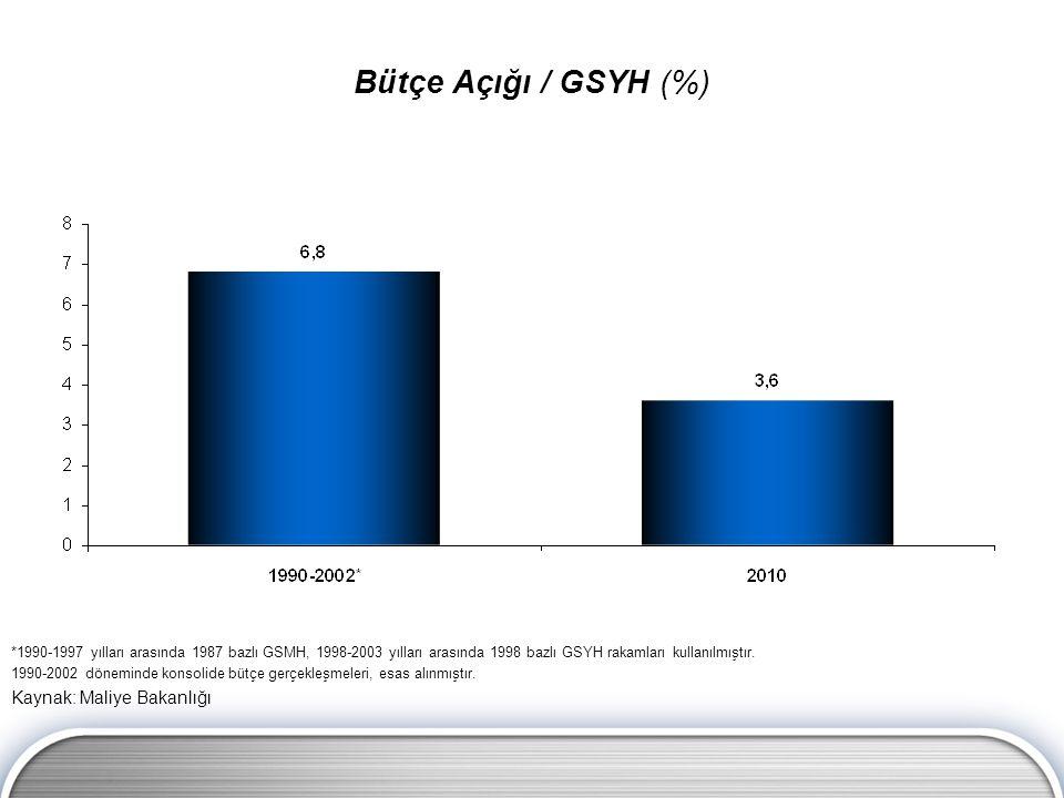 Bütçe Açığı / GSYH (%) Kaynak: Maliye Bakanlığı