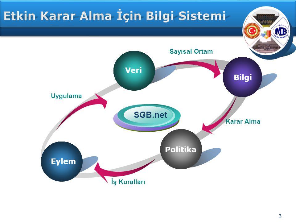 Etkin Karar Alma İçin Bilgi Sistemi