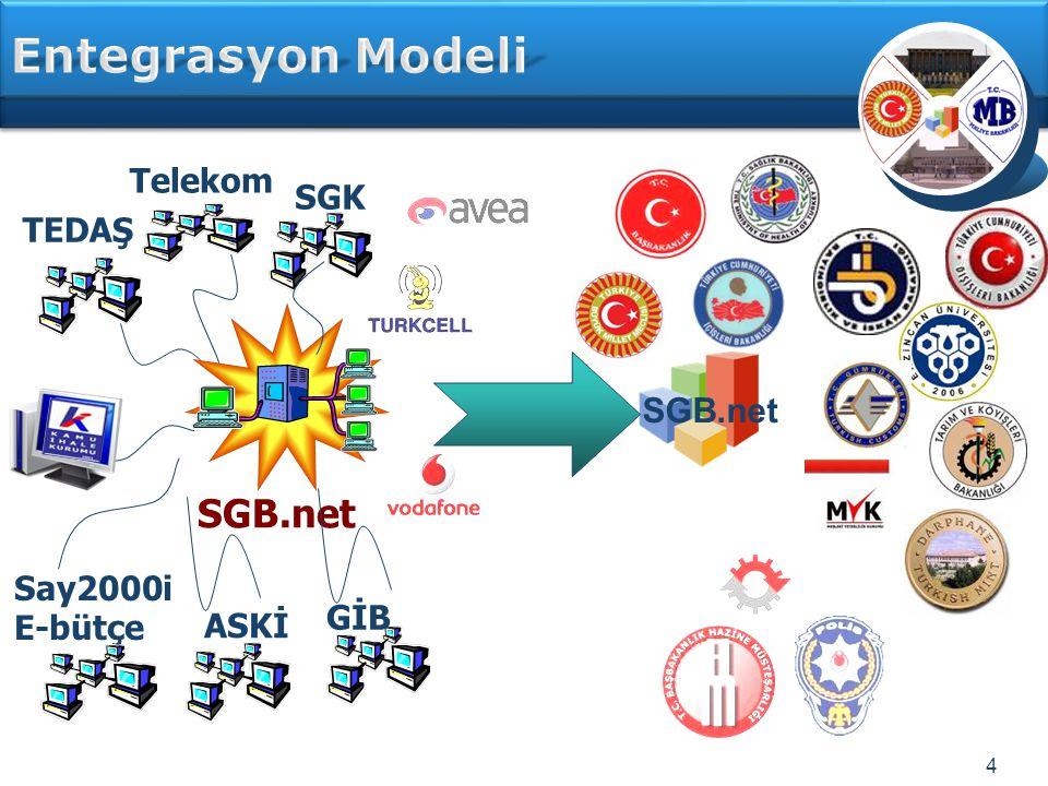 Entegrasyon Modeli SGB.net SGB.net Telekom SGK TEDAŞ Say2000i E-bütçe