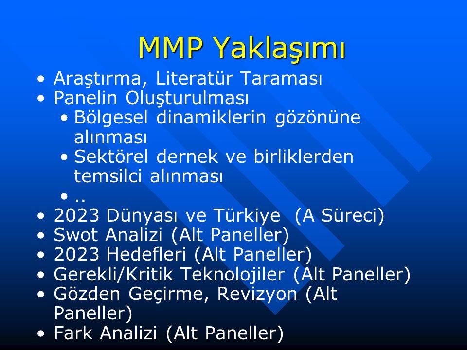 MMP Yaklaşımı Araştırma, Literatür Taraması Panelin Oluşturulması