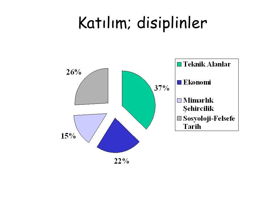 Katılım; disiplinler