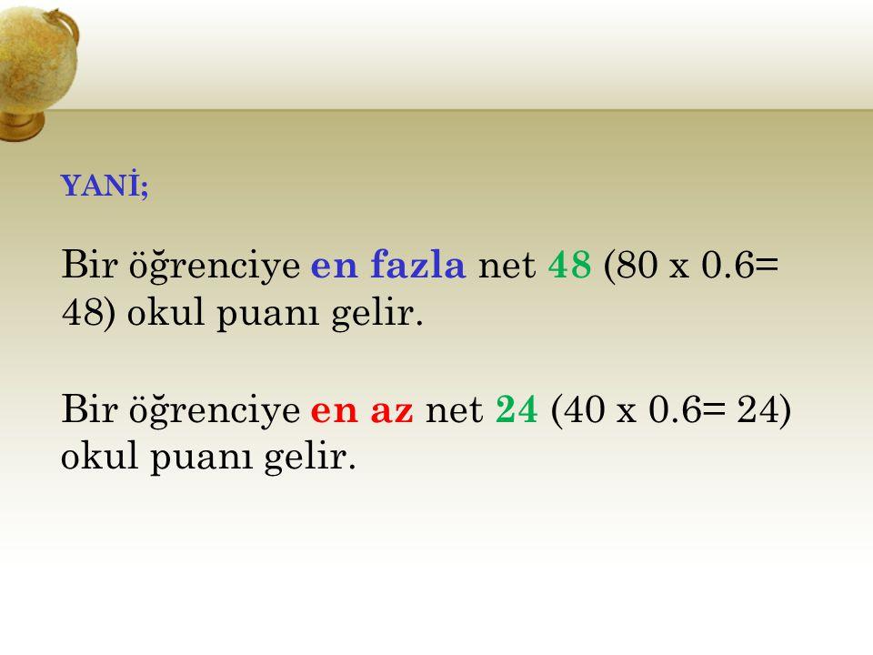 Bir öğrenciye en fazla net 48 (80 x 0.6= 48) okul puanı gelir.