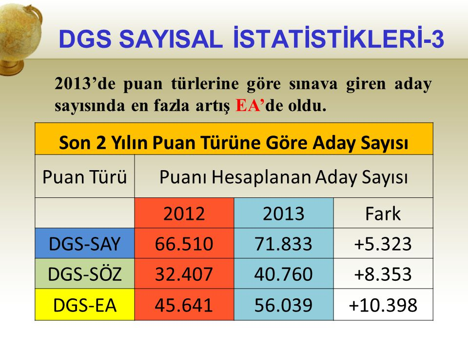DGS SAYISAL İSTATİSTİKLERİ-3
