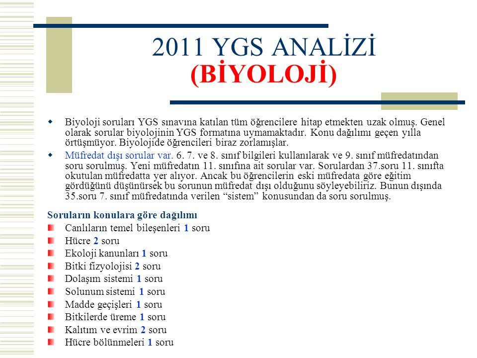 2011 YGS ANALİZİ (BİYOLOJİ)