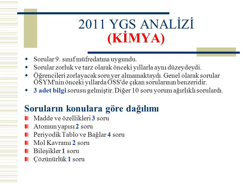 2011 YGS ANALİZİ (KİMYA) Soruların konulara göre dağılımı