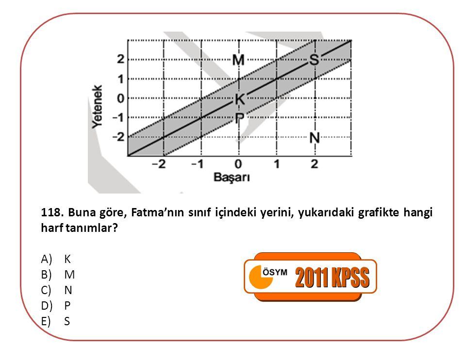 118. Buna göre, Fatma'nın sınıf içindeki yerini, yukarıdaki grafikte hangi harf tanımlar