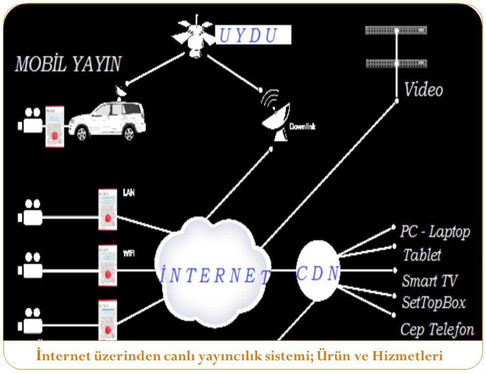 İnternet üzerinden canlı yayıncılık sistemi; Ürün ve Hizmetleri