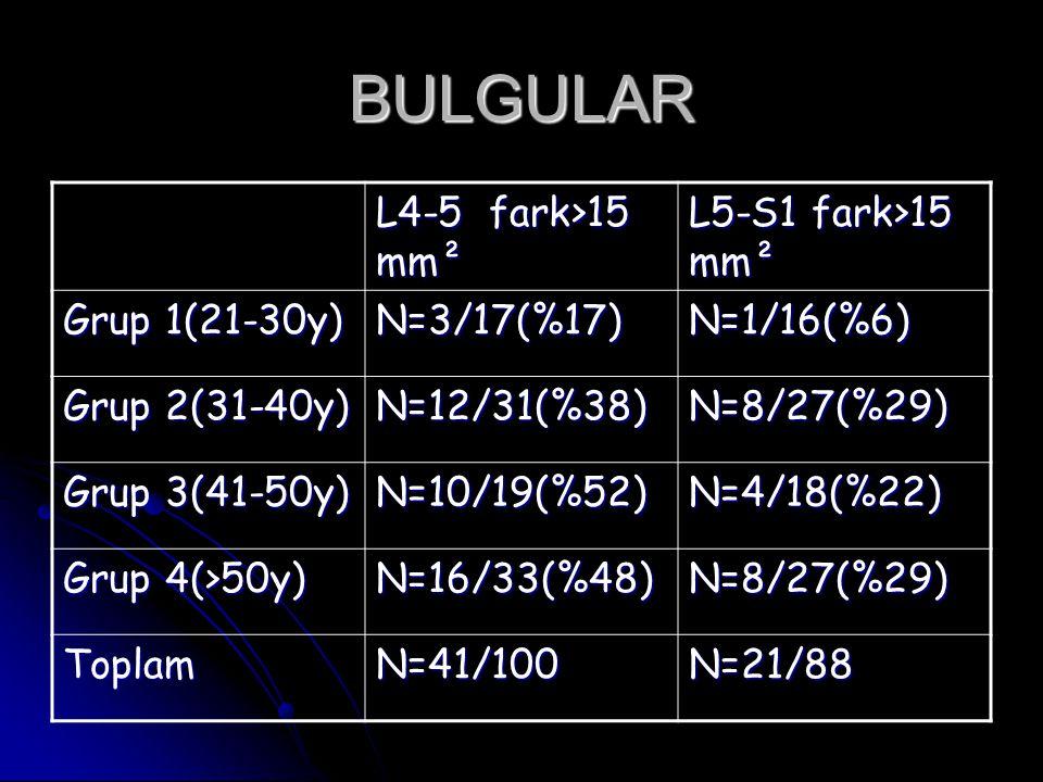 BULGULAR L4-5 fark>15 mm² L5-S1 fark>15 mm² Grup 1(21-30y)